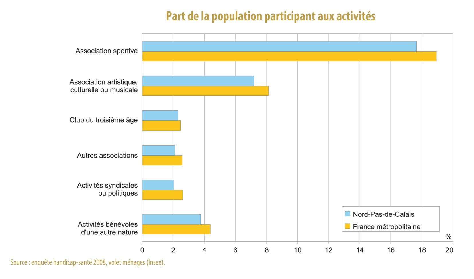 Part de la population participant à une activité associative.