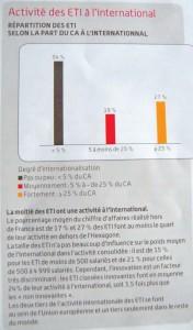Activités internationales des ETI françaises.