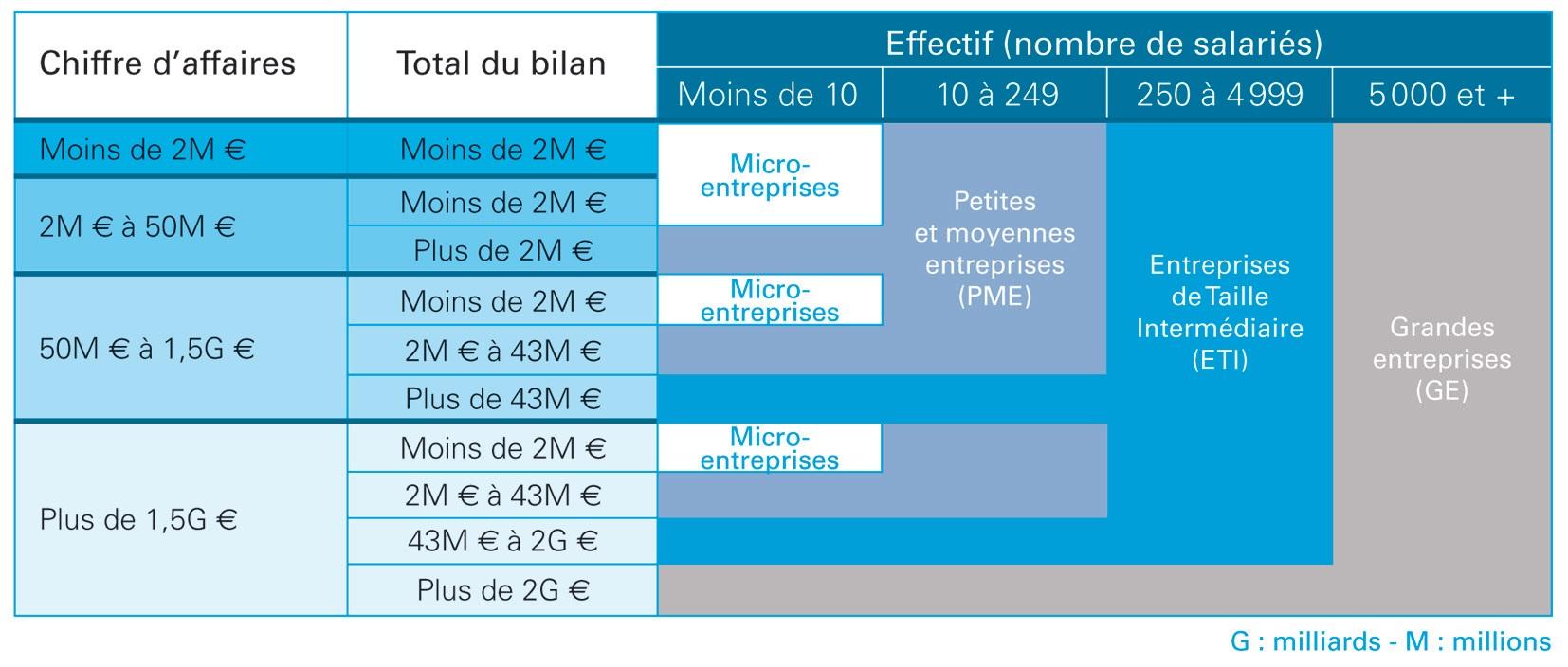 Critères de définition d'une ETI selon la loi sur la modernisation de l'économie.