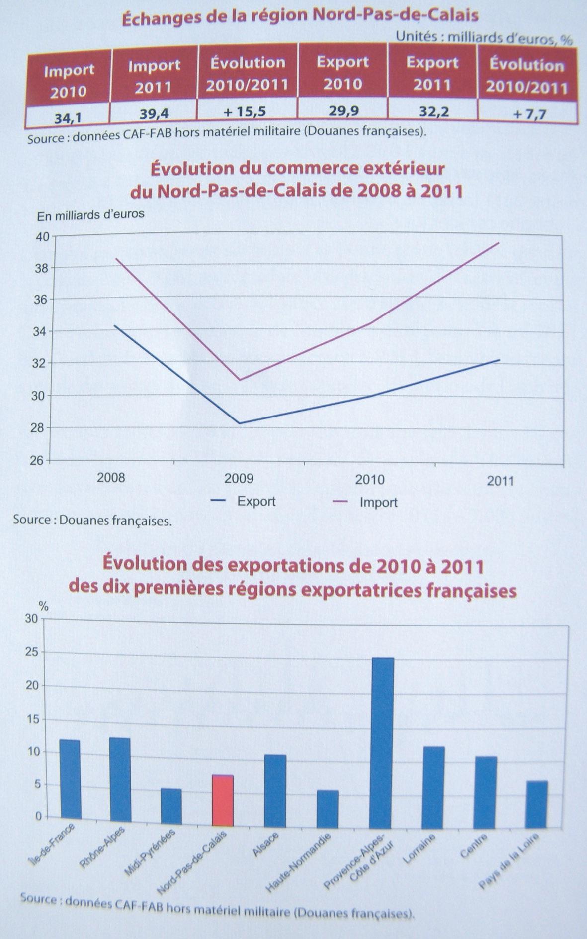 Echanges de la région Nord-Pas-de-Calais.