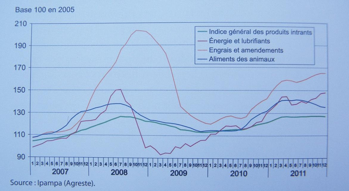 Evolution des prix des intrants en Nord-Pas-de-Calais.
