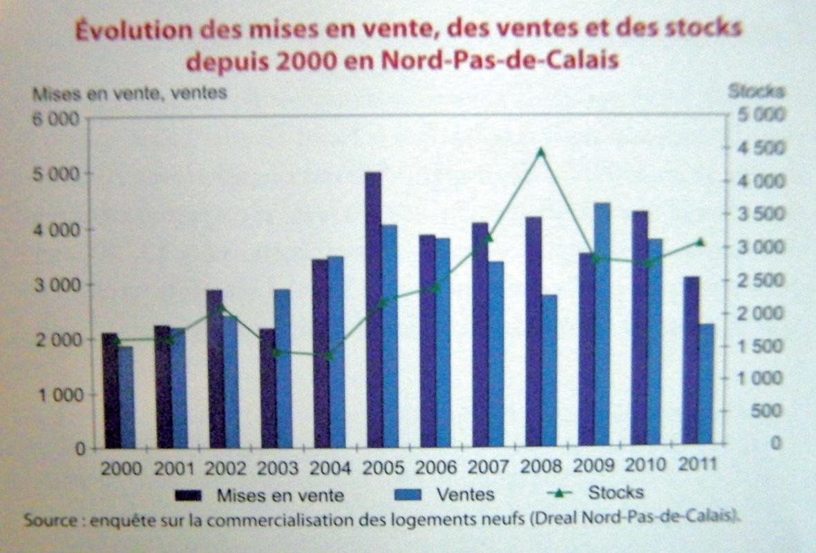 Evolution des mises en vente, des ventes et des stocks depuis 2000 en Nord-Pas-de-Calais.