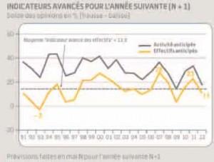Indicateur avancé pour l'année suivante (N+1). Solde des opinions en % sur l'emploi et l'activité.