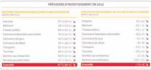 Prévisions d'investissements en 2012.