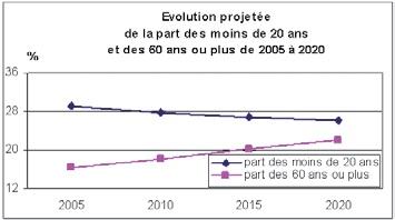 Source : Insee, Région Nord-Pas-de-Calais, Direction régionale de l'Equipement – 2008